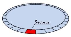 secteur