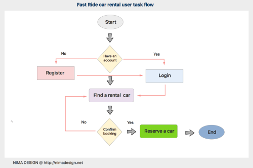 small resolution of the task flow diagram below shows how users browse through the app performing a car rental task