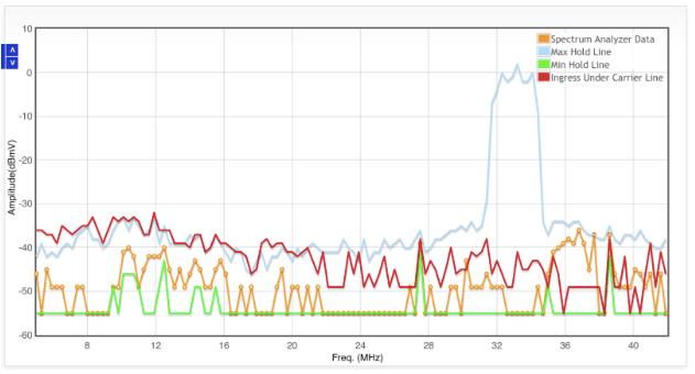 Why A Spectrum Analyzer | Nimble This
