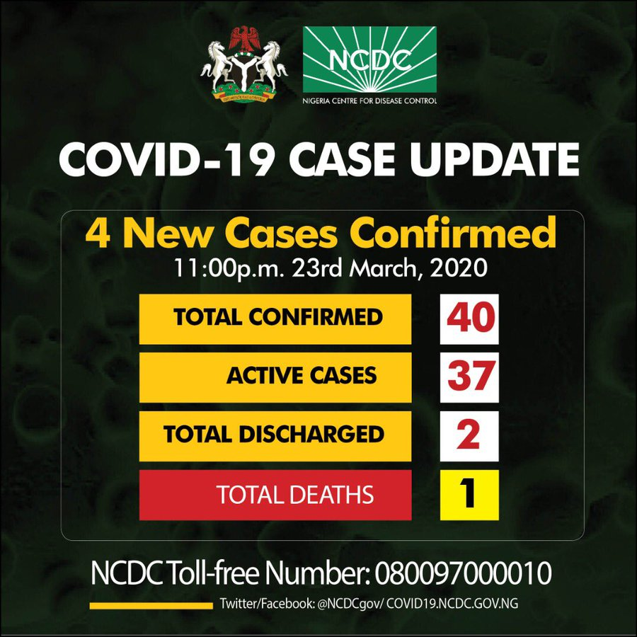 JUST IN: Four new cases of COVID19 have been confirmed in Nigeria, total cases 40 - Nigerian Health Blog
