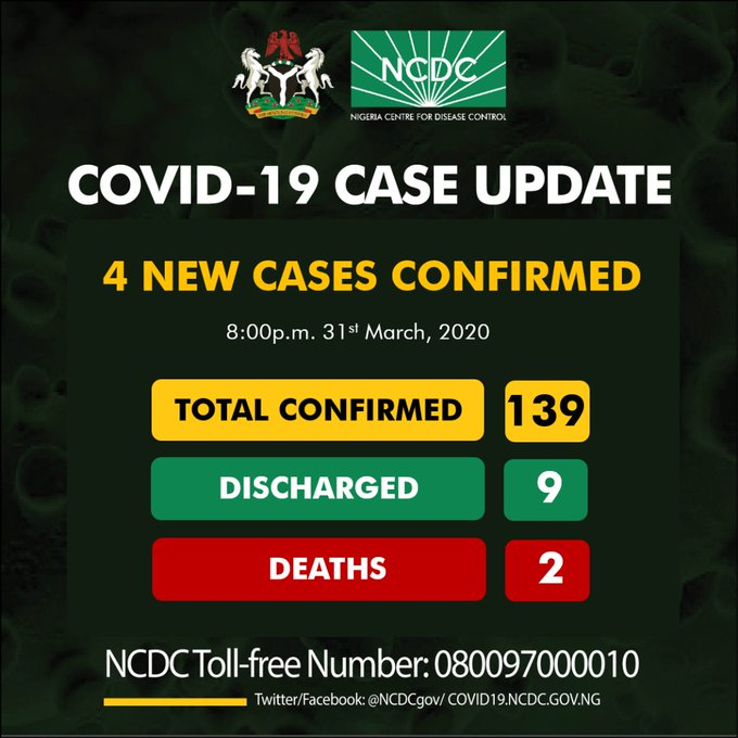 FLASH: Another 4 fresh cases of COVID-19 confirmed, total cases now 139 - Nigerian Health Blog