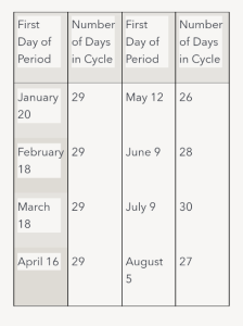 Tips on how to use calendar method as birth control
