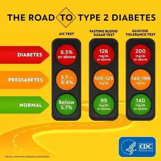 Normal blood sugar levels in Kenya