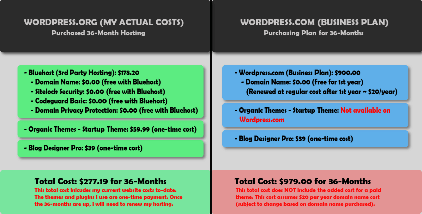 Wordpress.com vs WordPress.org price comparison. My actual costs for 36-months vs WordPress Business plan for 36-months. My total cost is $277.19 for 36-months. Total Cost for WordPress Business plan is $979.00 for 36-months.