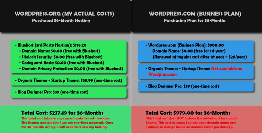 Wordpress.com vs WordPress.org price comparison. My actual costs for 36-months vs WordPress Business plan for 36-months. My total cost is $277.19 for 36-months. Total Cost for WordPress Business plan is $979.00 for 36-months.