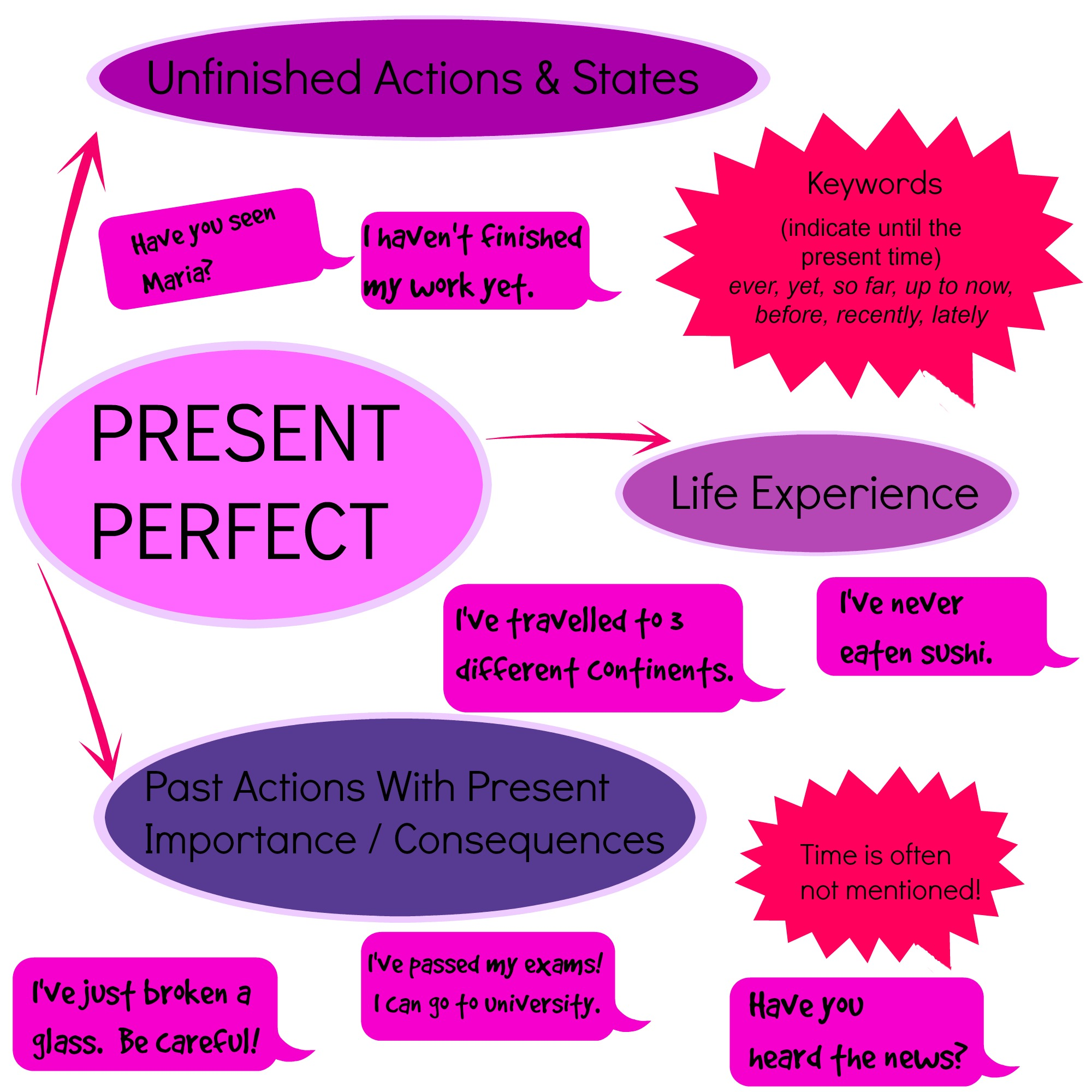 Present Perfect Present Perfect Continuous