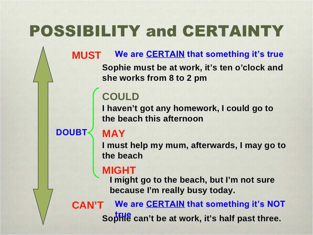 Modals Of Probability