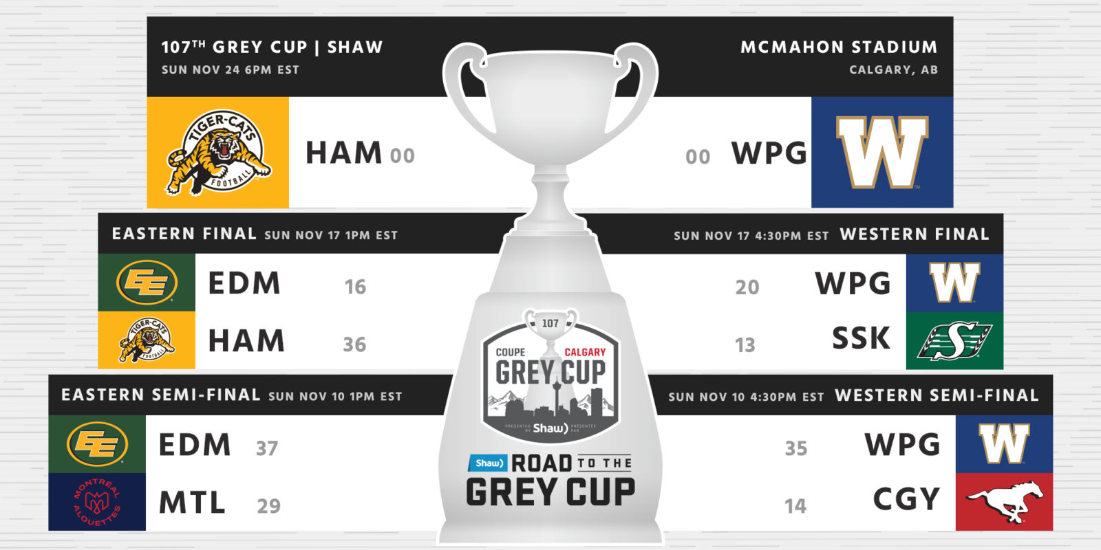 The Wait is over – for one team! The 2019 Grey Cup