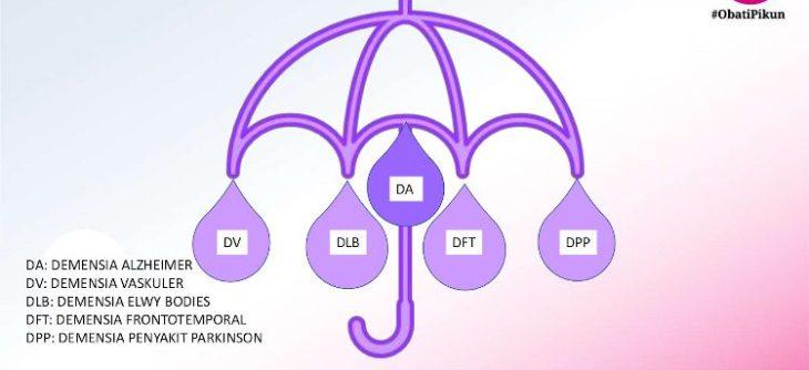 klasifikasi demensia