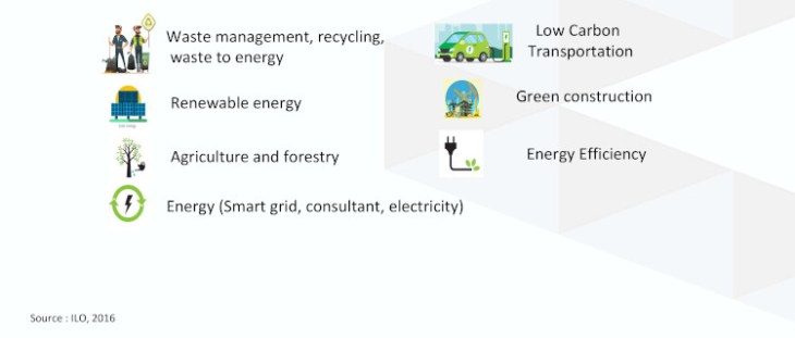 bidang pekerjaan green jobs