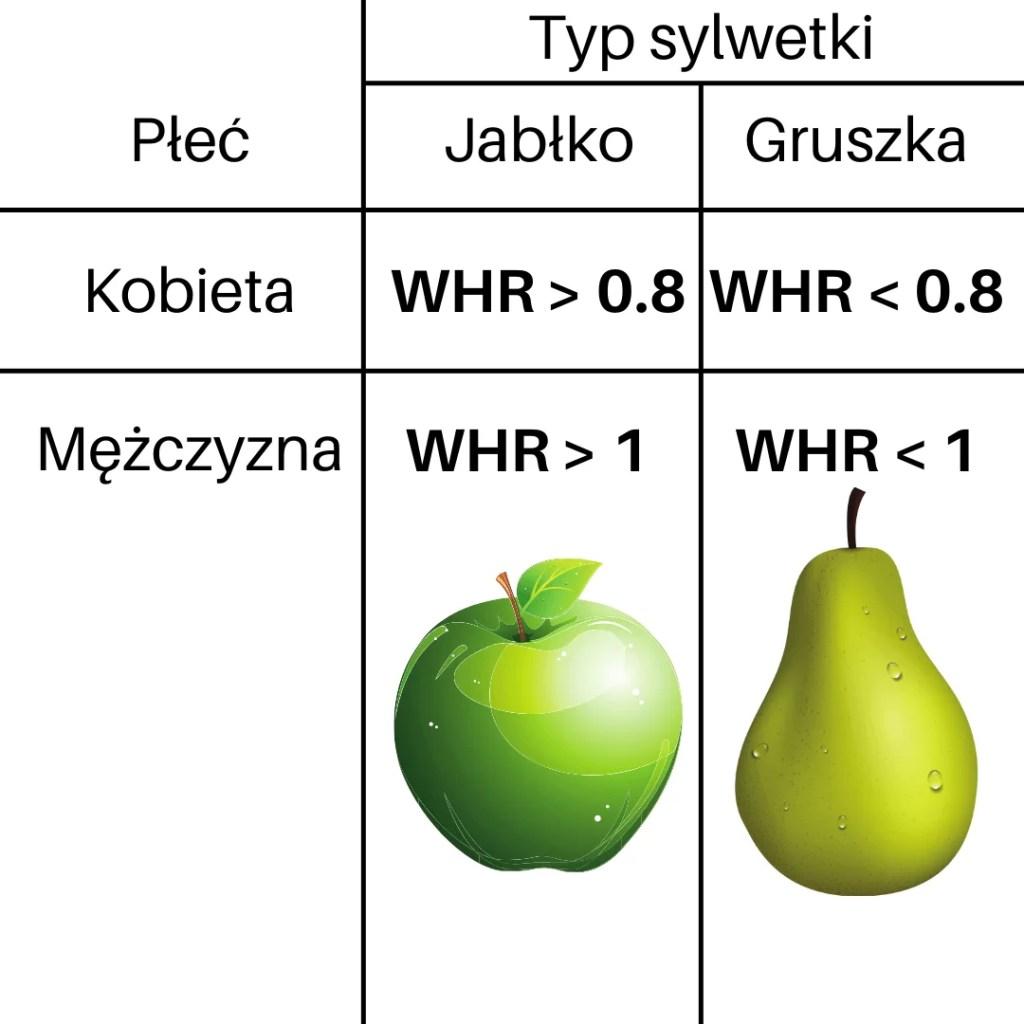 Kalkulator WHR - whr