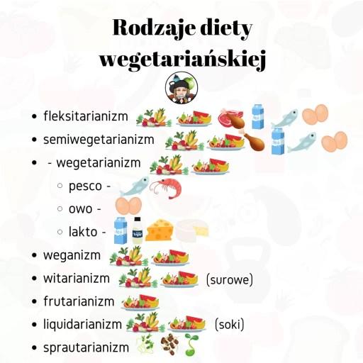 Dieta 3 milionów Polaków, czyli dieta wegetariańska. - dieta wegetariańska