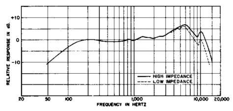 SHURE MODEL 545 UNIDYNE III Frequency Responce