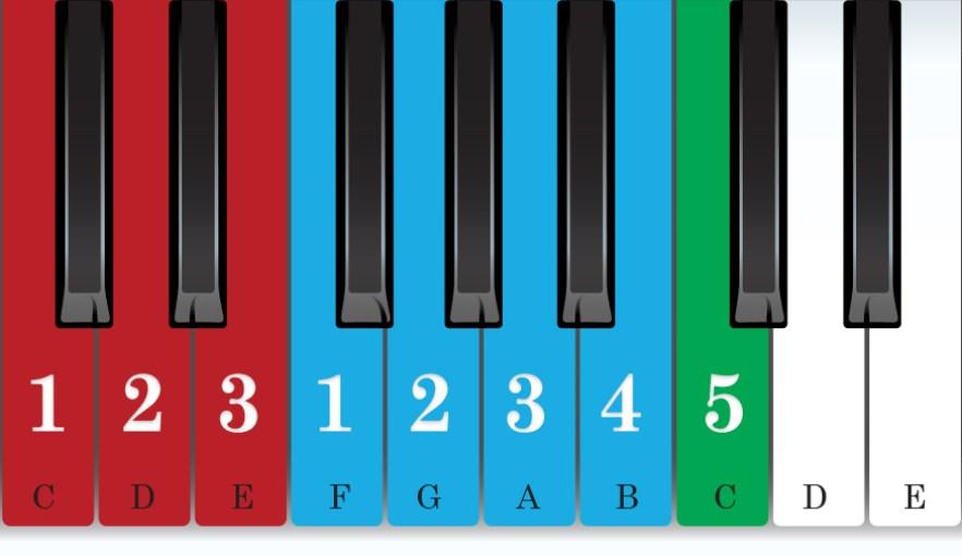 C Major piano scale chart