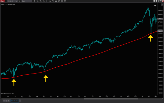 200 day SMA ES support