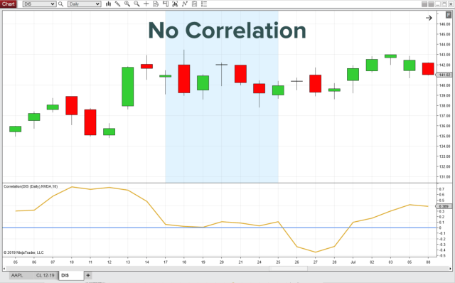 Track Relative Markets With New Correlation Indicator Ninjatrader Blog