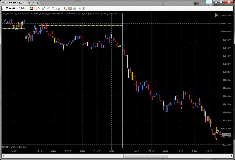 Mtg Opening Range Lines
