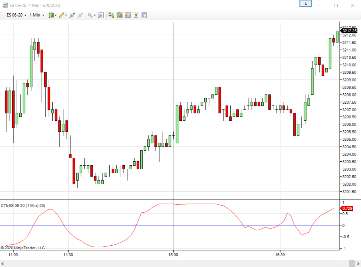 Correlation Trend Indicator May 2020 S C Nt7 Ninjatrader Ecosystem