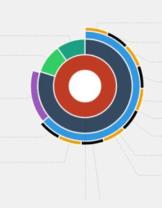 nested pie chart control with angular also beautiful graphs and charts for js ninodezign rh