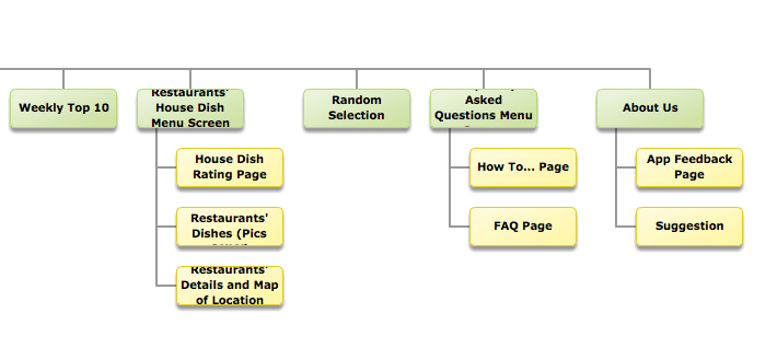 Design Brief House Dish Application Flow Chart International
