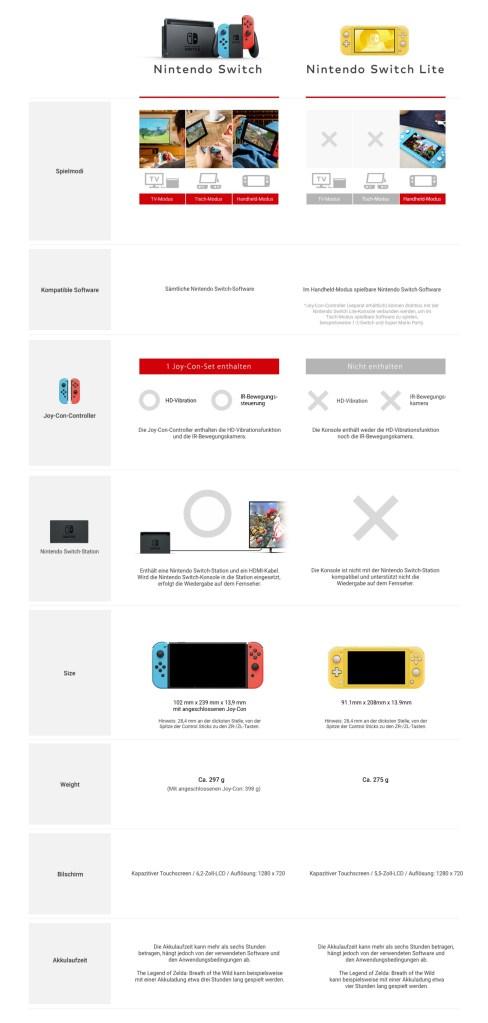 Nintendo-Switch-Unterschiede