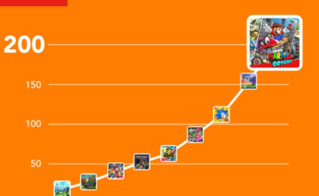 Switch Eshop Reaches 200 Game Milestone Nintendo Everything