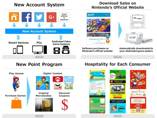 nintendo-account-my-nintendo