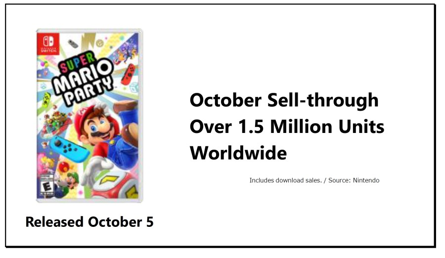 Super Mario Party sales
