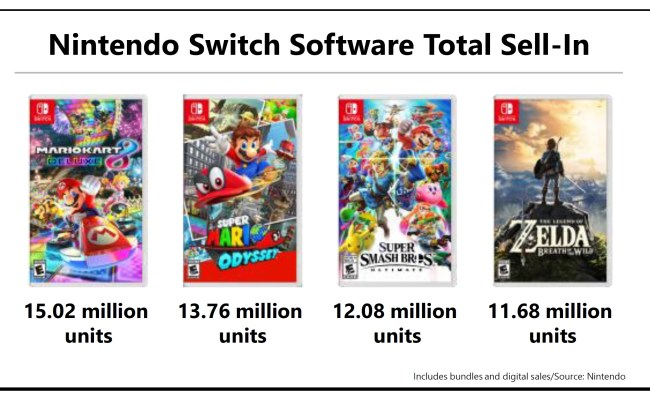 Nintendo On Its Best Selling Switch Games Nintendo