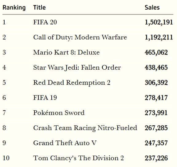 Mario Kart 8: Deluxe Emerges As The UK's Third Best-Selling Physical Game During 2019 2
