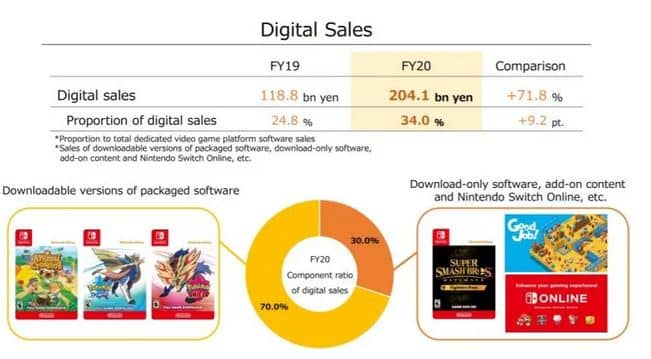 Nintendo Digital Sales Exceed 204 Billion Yen For The First Time In A Fiscal Year 2