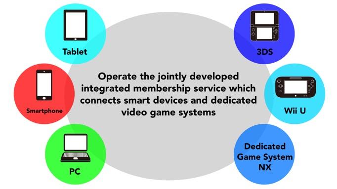 Nintendo Ecosystem
