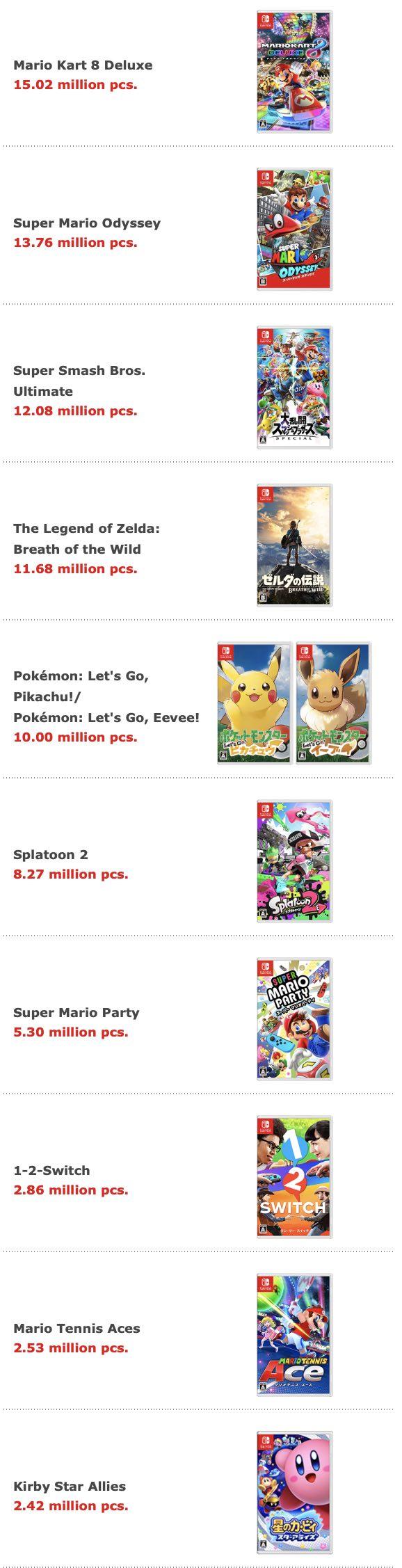 Mk 8 Deluxe Smash Bros Ultimate Pokemon Let S Go Sold 15 Mil