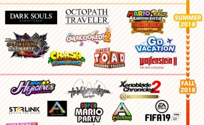 Nintendo Shows Off Upcoming 2018 Switch Titles In A New