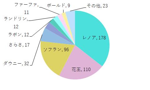 使用中の柔軟剤名称グラフ