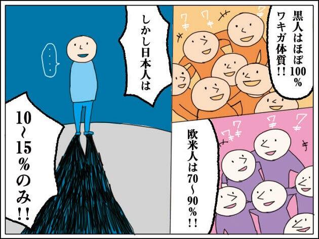 【世界のワキガ人口の割合】日本人10~15%、黒人はほぼ100%、欧米人は70~90%