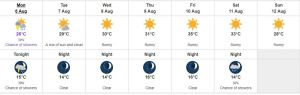 Environment Canada Forecast August 6th to 12th 2018