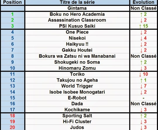 Actu Manga, Classement, Gintama, Manga, Shueisha, Weekly Shonen Jump,