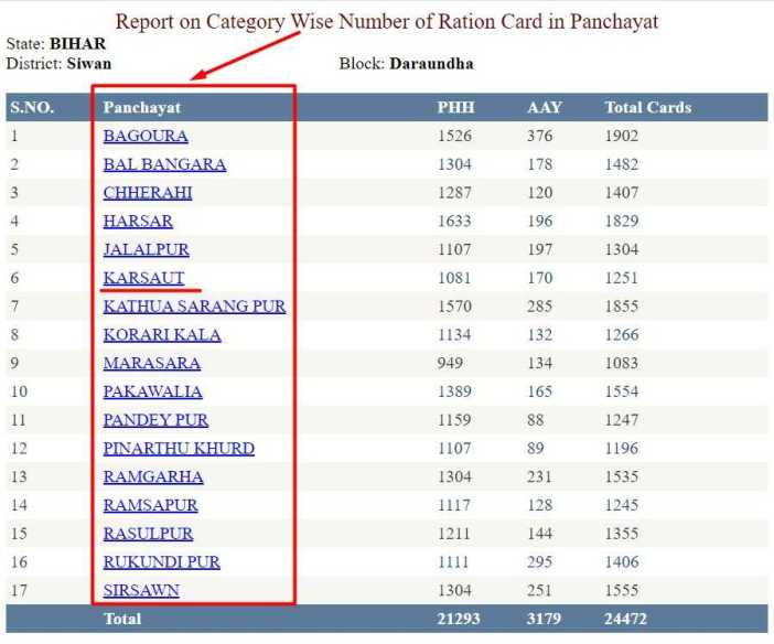 Report on Category Wise Number of Ration Card in Panchayat