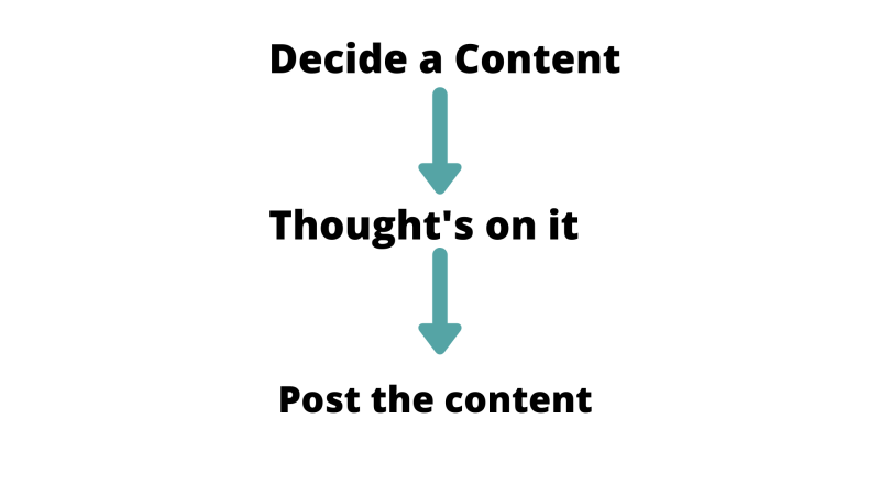 How to start writing content