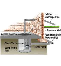 your sump pump where to locate it what it is and why it s very important certified calgary home inspections at nir real estate inspections [ 2400 x 2400 Pixel ]