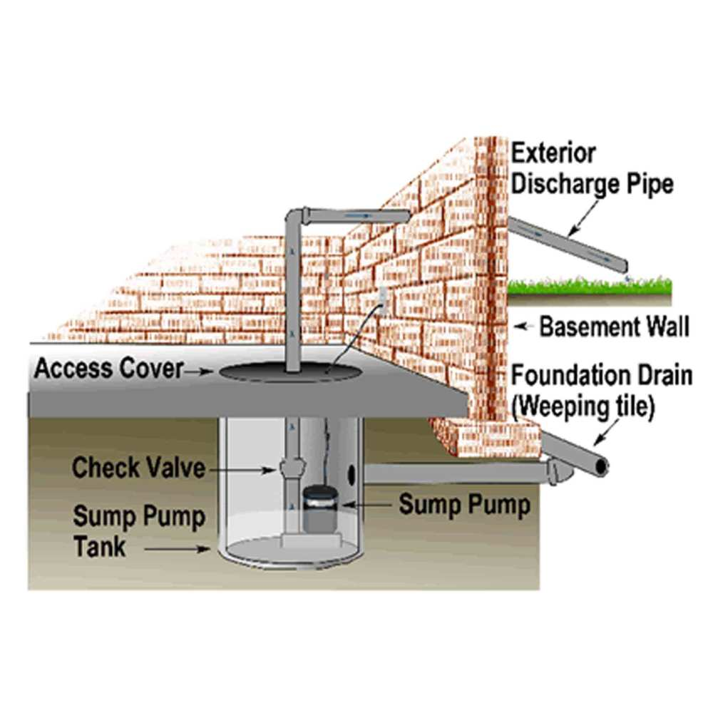medium resolution of your sump pump where to locate it what it is and why it s very important certified calgary home inspections at nir real estate inspections
