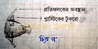 চিত্রণ গ: প্রতিফলক বসানোর জন্য পিছনে প্লাস্টিকের টুকরো।চিত্রণ গ: প্রতিফলক বসানোর জন্য পিছনে প্লাস্টিকের টুকরো।