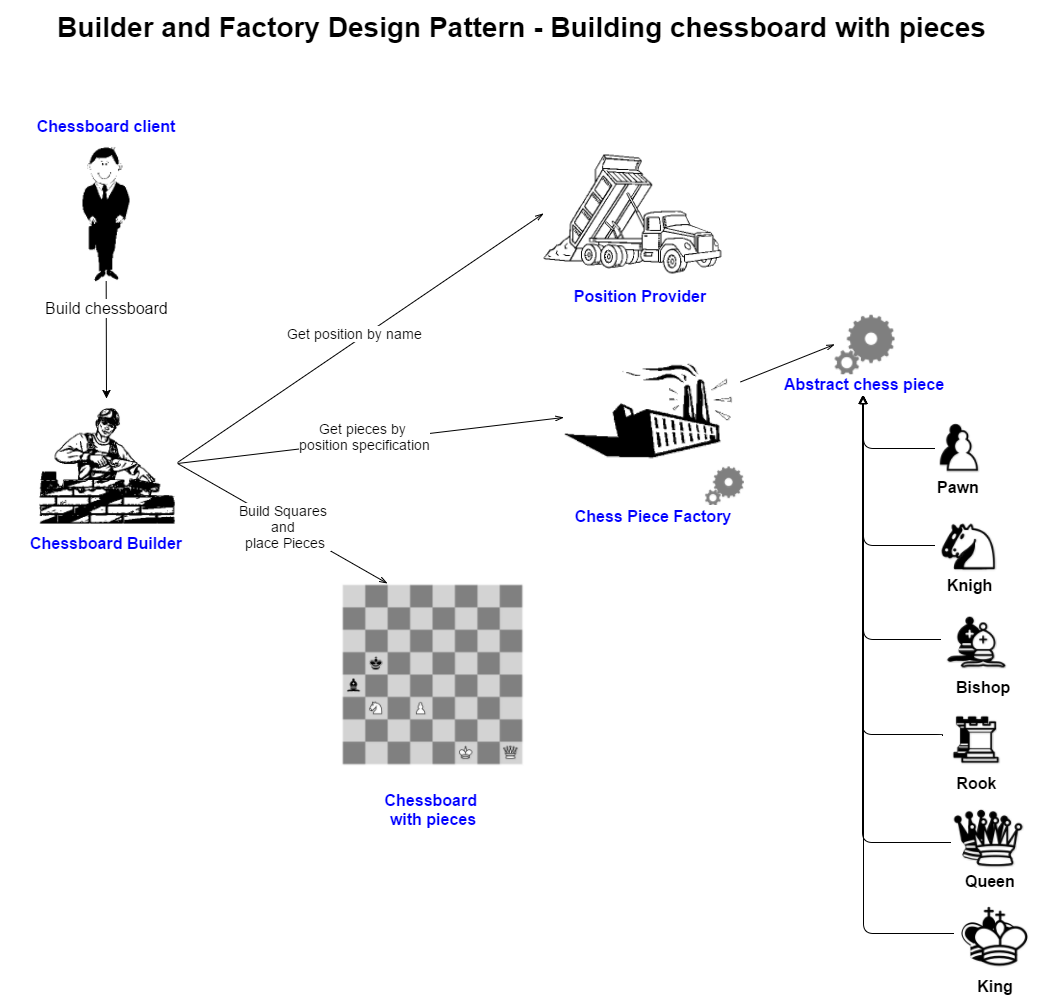 Factory And Builder Design Pattern For Chess Pieces