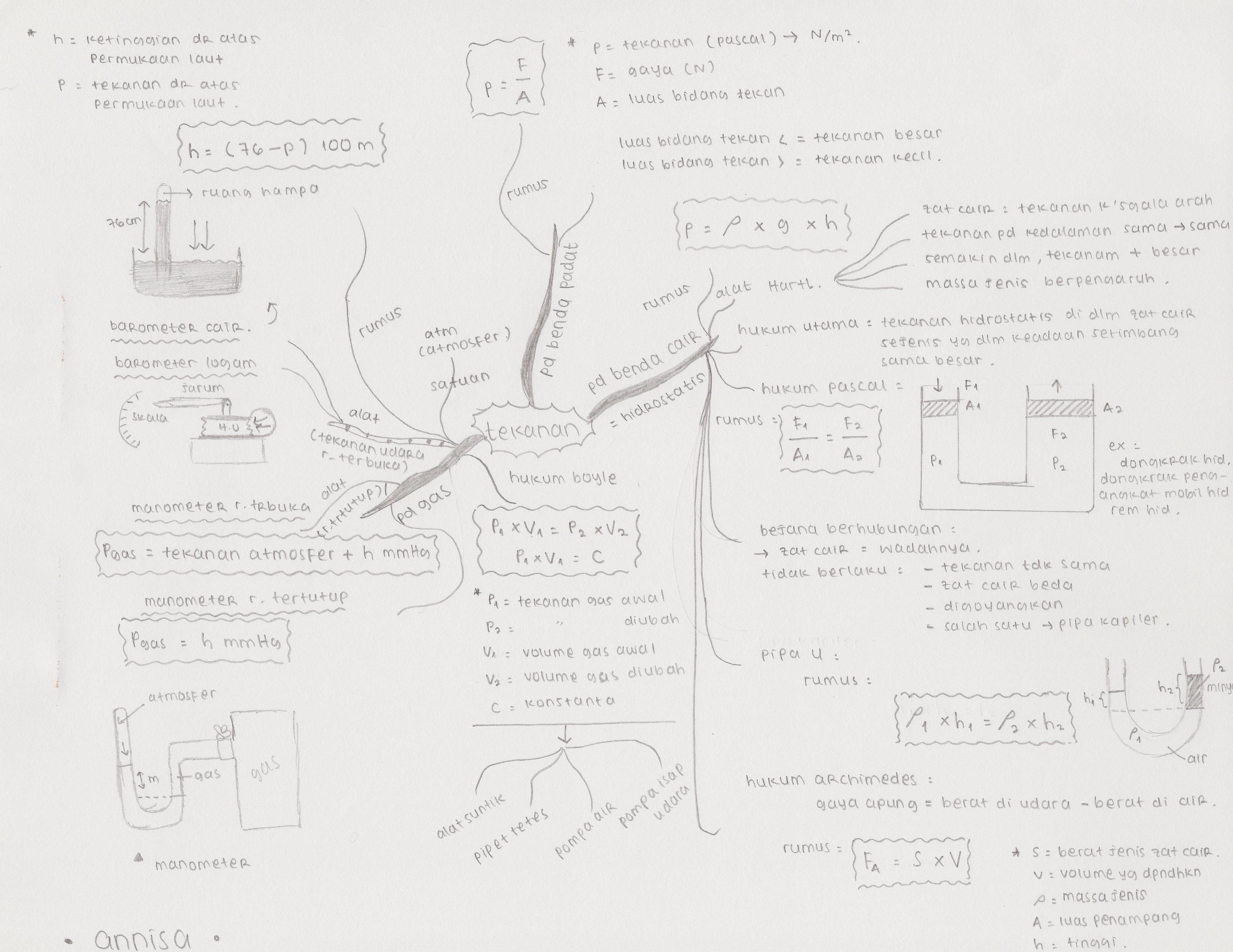 Mindmap Pelajaran Fisika Kelas 8 Sms 2