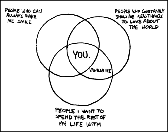 Love in the form of Venn Diagram…CATegory theory