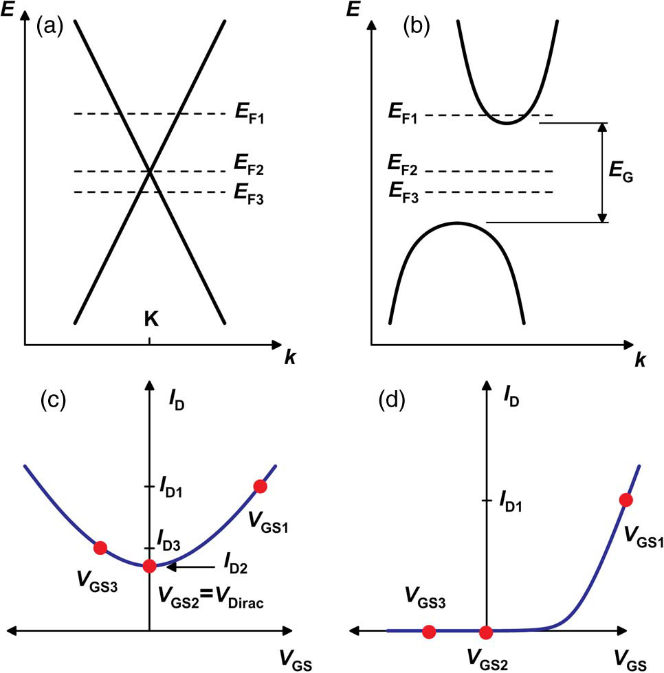 medium resolution of due to a missing band gap graphene mosfets do not switch off this problem is overcome by introducing a band gap by forming graphene nanoribbons gnr