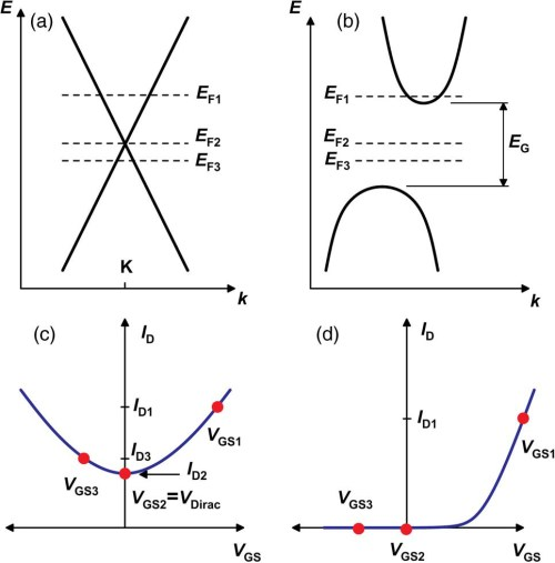 small resolution of due to a missing band gap graphene mosfets do not switch off this problem is overcome by introducing a band gap by forming graphene nanoribbons gnr