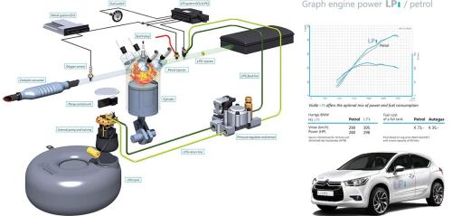small resolution of autogas fuel system diagram wiring diagram used autogas fuel system diagram