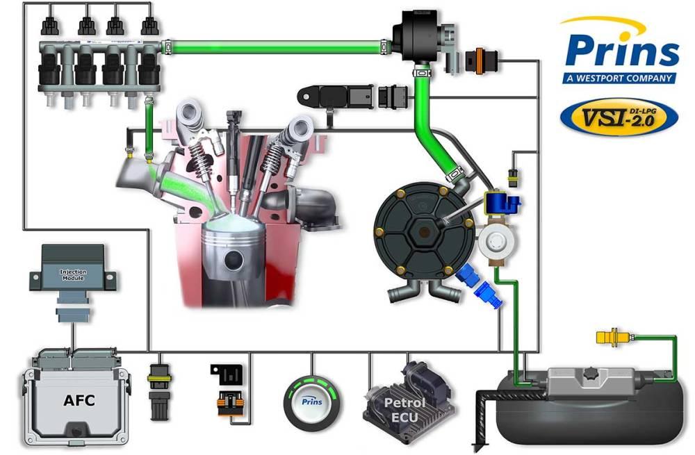 medium resolution of prins autogas wiring diagram prins vsirh nitoautogas com design